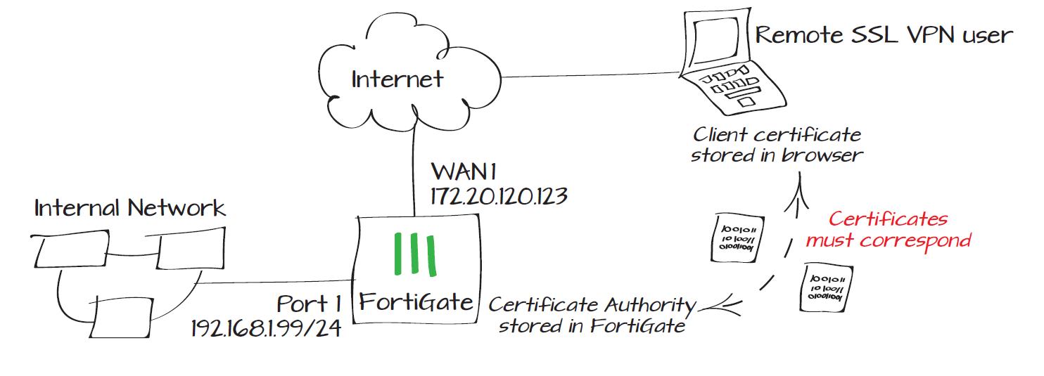Fortigate configurare vpn ssl con certificati fortigate configurare vpn ssl con certificati xflitez Images